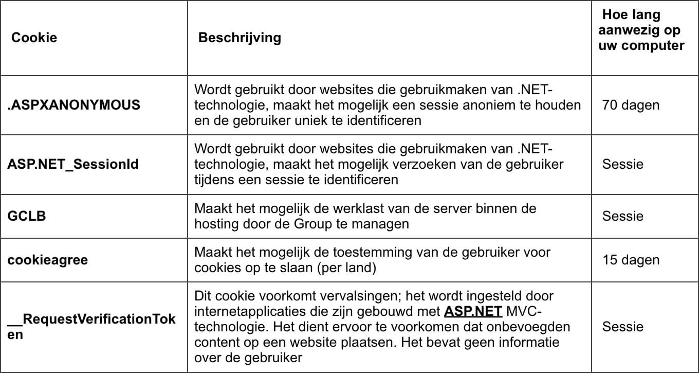 Cookie overzicht | De'Longhi private lease